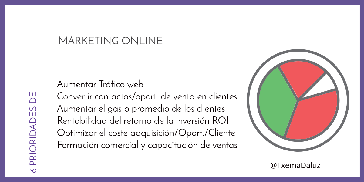 6 prioridades de marketing online